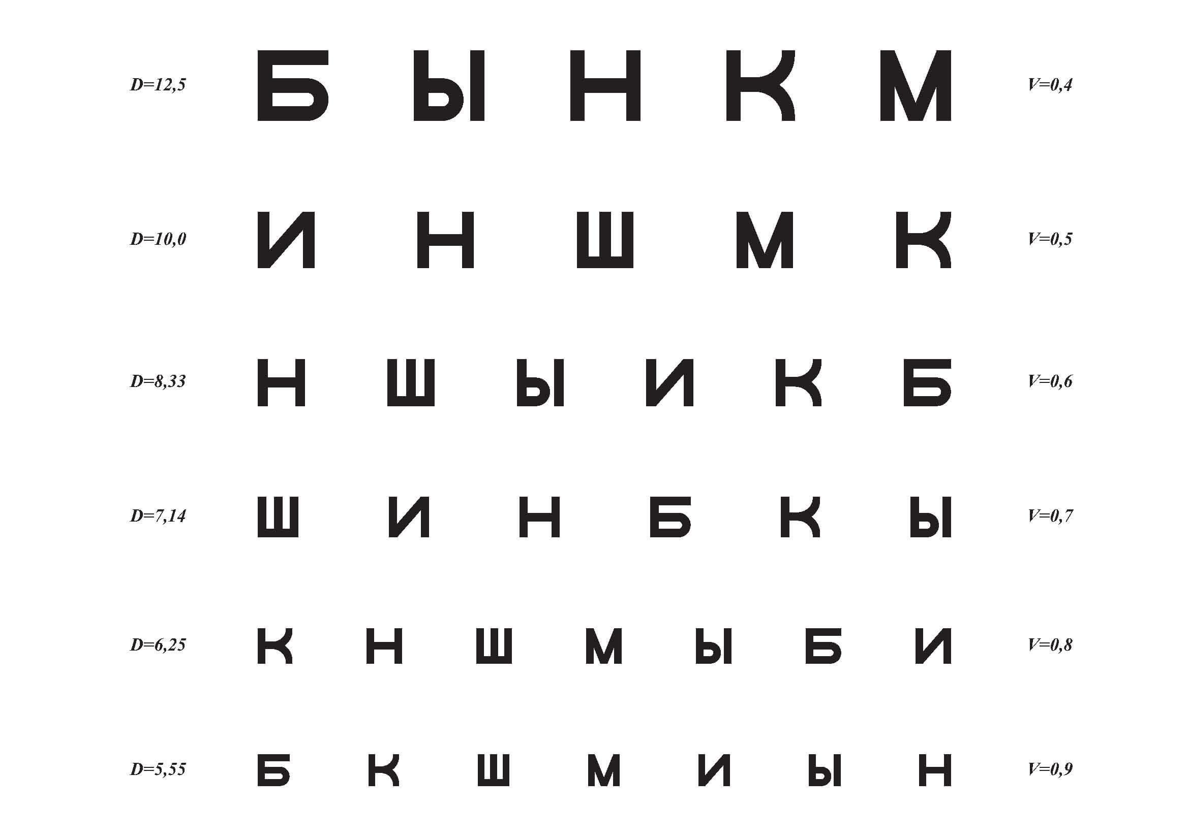 таблица проверки зрения. фото